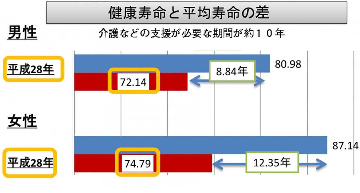 kenko1807_H28_kenkojumyo-02