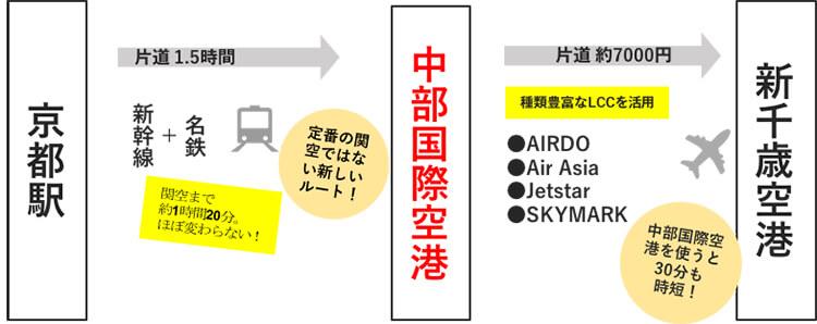 hokkaido_route_