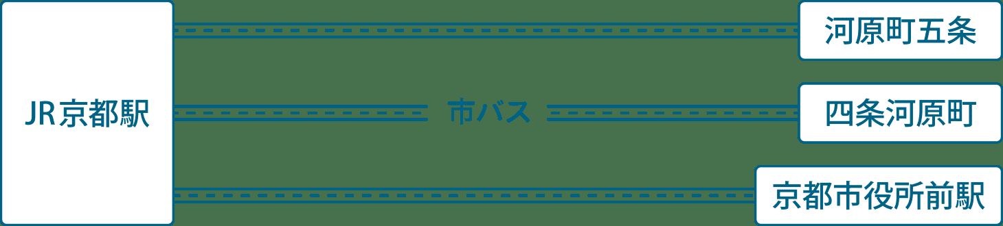 鴨川納涼床 路線図②
